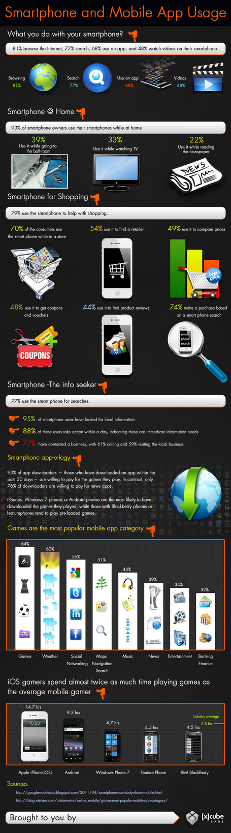 Smartphone and Mobile App Usage [Infographic] | IT (Systems, Networks, Security) | Scoop.it