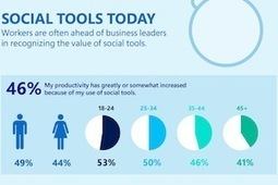 How Social Tools Are Used in the Workplace [Infographic] | Social Enterprise E20: For Social Innovation, Bottom-up Communication & Side-to-Side Collaboration | Scoop.it