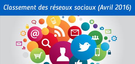 Le classement des réseaux sociaux en avril 2016 - Digitalink | E-MARKETING : des outils à la stratégie digitale | Scoop.it