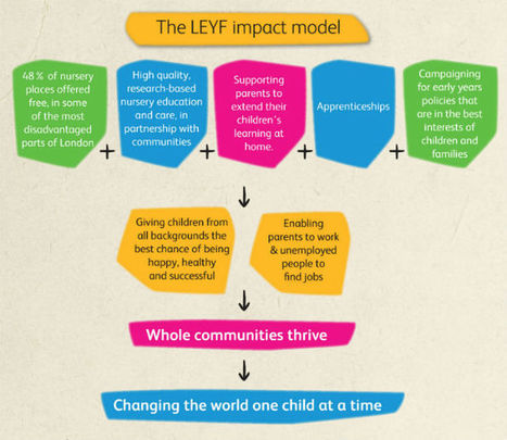 How we create social impact : London Early Years Foundation | Hip Hop Education | Scoop.it