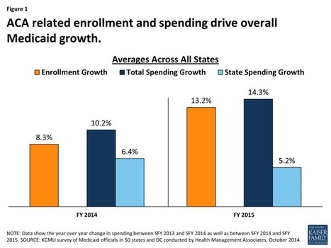 Implementing the ACA:  Medicaid Spending & Enrollment Growth for FY 2014 and FY 2015 | Healthy Vision 2020 | Scoop.it