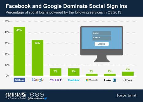 Facebook and Google Dominate Social Sign Ins | sponosred adwords | Scoop.it