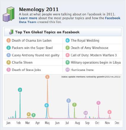 Un autre bilan de l'année 2011 par Facebook   Etudes   Bilans internet, media, réseaux sociaux de 2011   Scoop.it