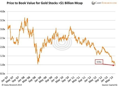 A Rare Anomaly in the Gold Market   Hidden financial system   Scoop.it