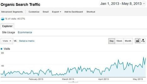 5 Ways to Prove to the Client that the Traffic Will Come | Technology , SEO and Social Media | Scoop.it