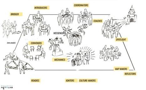 "Reflections from ""Self Organized Leadership in Networks"" webinar | Ari Sahagún | Network Leadership | Scoop.it"