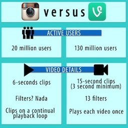 Vine vs Instagram | Social Media Today | Social Media Useful Info | Scoop.it