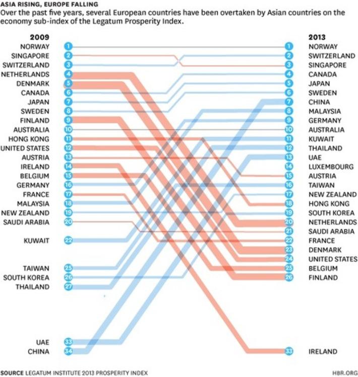 Four Major Changes in Global Prosperity | Megatrends | Scoop.it