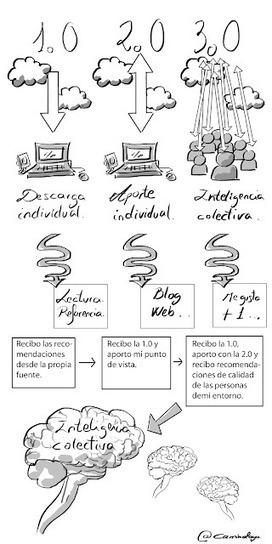 Cómo usar las redes sociales en el aula 3.0: Actitud 3.0 | Experiencias y buenas prácticas educativas | Scoop.it