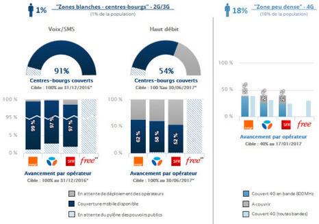 Observatoire mobile : l'Arcep sanctionne financièrement SFR et Orange | Ma RP | Scoop.it