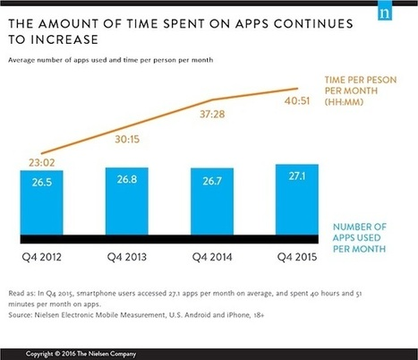 How Many Mobile Apps Do Consumers Use Each Month? | Mobile Customer Experience Management | Scoop.it