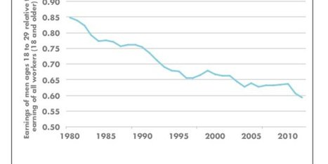 7 Charts That Show Just How Bad Things Are For Young People | Sustain Our Earth | Scoop.it