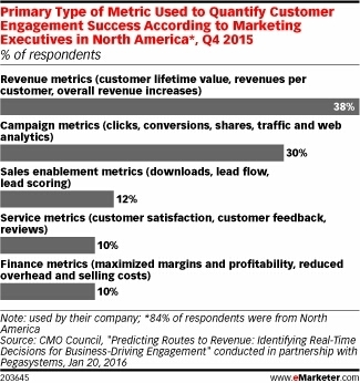How Marketers Are Measuring Customer Engagement - eMarketer | Digital Brand Marketing | Scoop.it