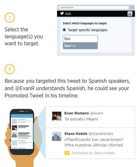 Twitter lance le ciblage par langue pour les Tweets sponsorisés - #Arobasenet   Personal Branding and Professional networks - @Socialfave @TheMisterFavor @TOOLS_BOX_DEV @TOOLS_BOX_EUR @P_TREBAUL @DNAMktg @DNADatas @BRETAGNE_CHARME @TOOLS_BOX_IND @TOOLS_BOX_ITA @TOOLS_BOX_UK @TOOLS_BOX_ESP @TOOLS_BOX_GER @TOOLS_BOX_DEV @TOOLS_BOX_BRA   Scoop.it