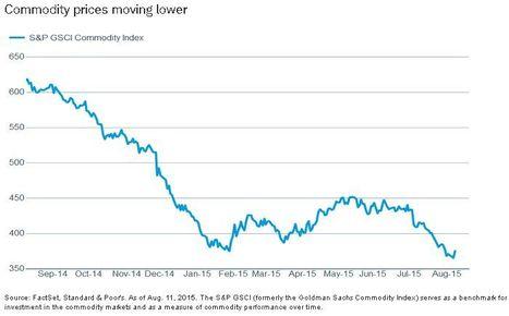 No debe ignorarse la caída de los precios de las commodities | Un poco del mundo para Colombia | Scoop.it