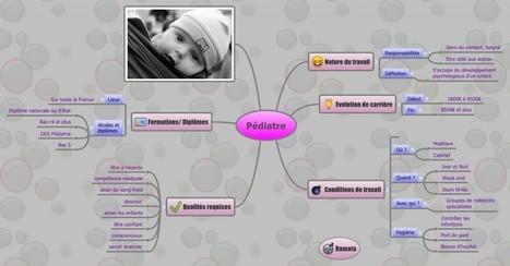 La carte mentale en classe de DP   Edu-mindmaps   Scoop.it
