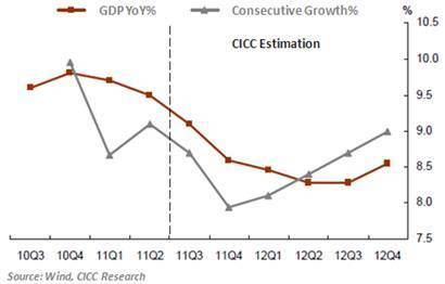 China Macro Economic Review: Growth slow-down but no loosen-up in policy | The China Business Digest | Scoop.it