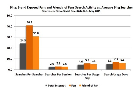 Research Insights Into Measuring Facebook Fan Activity | Chambers, Chamber Members, and Social Media | Scoop.it