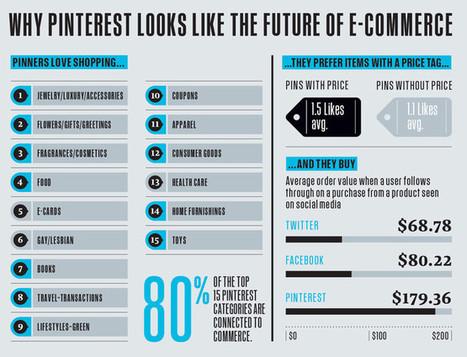 Pinterest et ecommerce: entrée dans le commerce en ligne - Jacques Tang | Les Outils du Community Management | Scoop.it