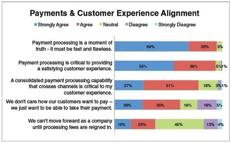 Retail Payments and the Customer Experience | Commerce and Payments | Scoop.it