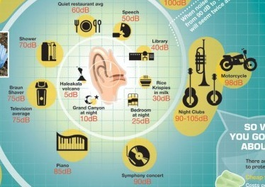 Hearing Loss Prevention Infographic | Speech-Language Pathology | Scoop.it