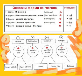 Таблица с основната форма на английските глаголи (English verbs forms). | Английски език. | Scoop.it