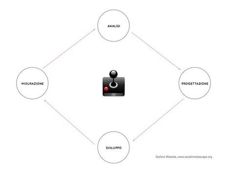 Gamification + UX: analisi, progettazione, sviluppo e misurazione | Social Media Scape | Social media culture | Scoop.it