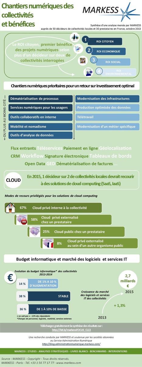 [Infographie]  Chantiers numériques des collectivités locales et bénéfices associés | Entreprise et Stratégie Digitale | Scoop.it
