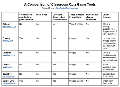 Six tools for creating classroom Quiz Games   Instructional design   Scoop.it