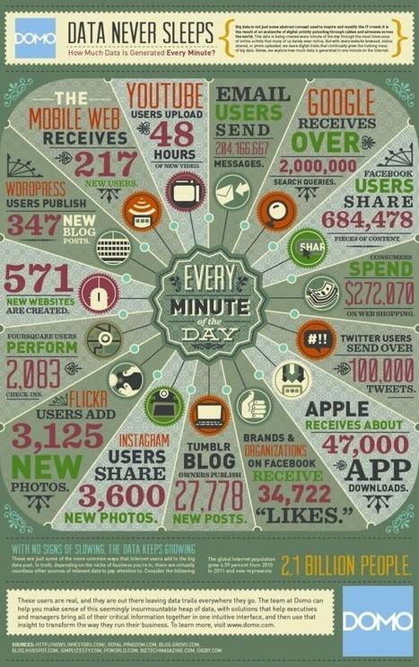 Combien de données sont créées toutes les 1min30 [Infographie] | Référencement | Scoop.it
