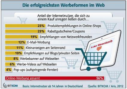 'Coupons en recensies geven hoogste conversie e-commerce' – Emerce | La TV connectée et le commerce by JodeeTV | Scoop.it