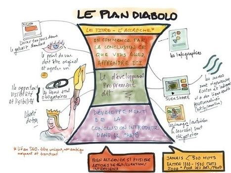Content marketing : la bonne voie pour trouver sa voix | Communication digitale & webmarketing | Scoop.it