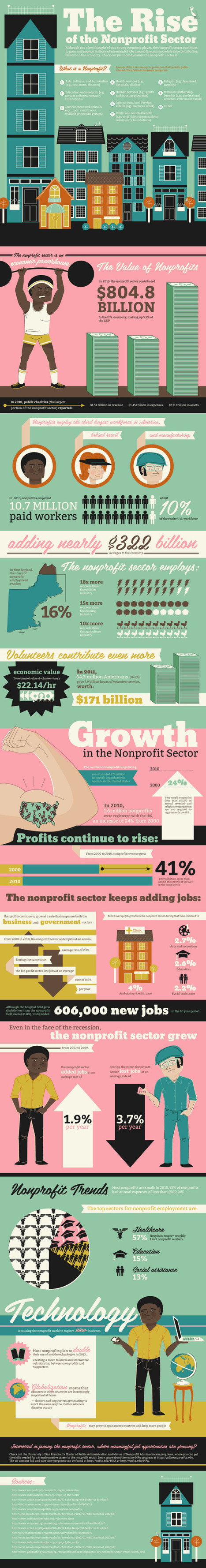 The rise of the non-profit sector [infographic] / via USF | GIBSIccURATION | Scoop.it