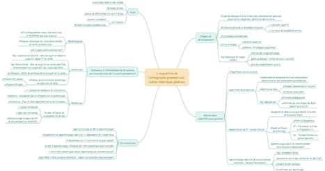 L'acquisition de l'orthographe grammaticale : cadres théoriques généraux (ANAE ) - M. Van Reybroeck et M. Hupet - Orthophonie, lecture et mind mapping | Cartes mentales | Scoop.it