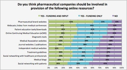 Digital resources – bridging the gap between HCP demand and pharma supply | EPG Health Media Blog | Social Pharma | Scoop.it