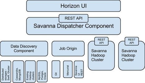 Hadoop on OpenStack: Elastic Data Processing (EDP) with Savanna 0.3 | Big Data, Statistics, Machine Learning, Hadoop | Scoop.it