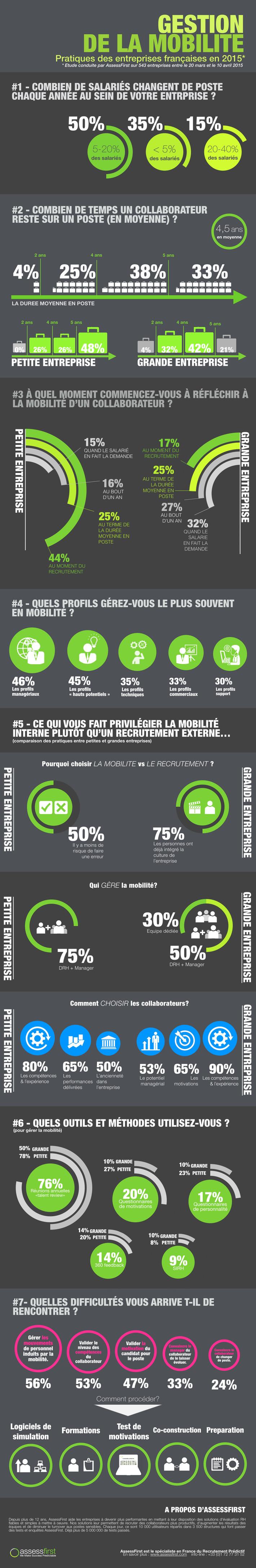 [Infographie] Gestion de la mobilité: Pratiques des entreprise françaises en 2015 | Solutions locales | Scoop.it