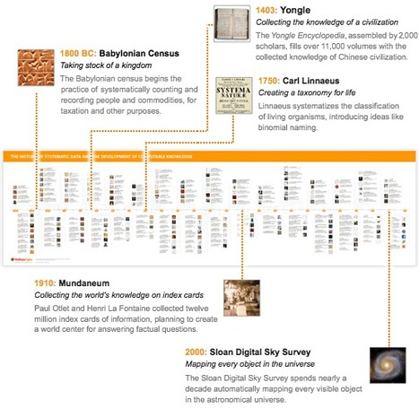 Stephen Wolfram Blog : Advance of the Data Civilization: A Timeline | Conciencia Colectiva | Scoop.it