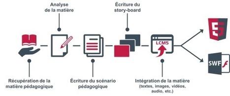 Quelles sont les étapes clés pour réussir la production d'un contenu e-learning ? - eLearning - DGT Concept | Améliorons le elearning | E-learning, FOAD,EAD,tutorat | Scoop.it