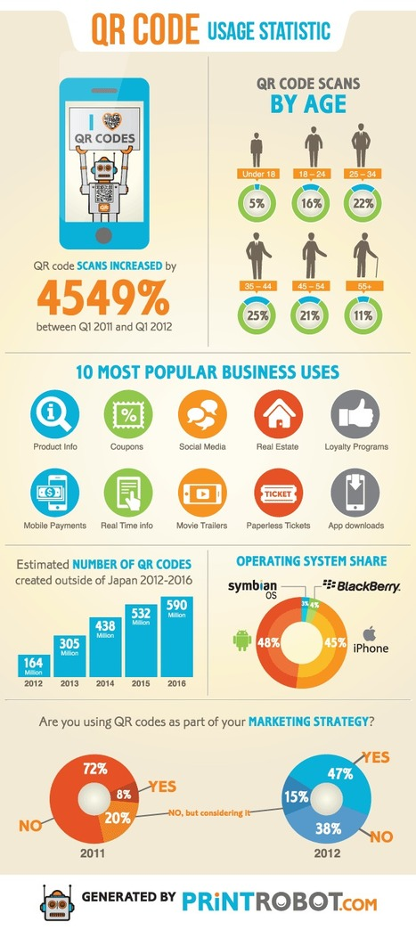 QR Code Usage Statistics [Infographic] | Emprendimientos Agiles | Scoop.it