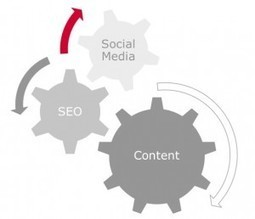 Inbound Marketing = Content + Social + SEO + Email (Corso Online) | Content Marketing | Scoop.it