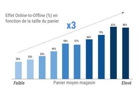 Petit Bateau : 44% des ventes offline précédées d'une visite online | Digital & eCommerce | Scoop.it