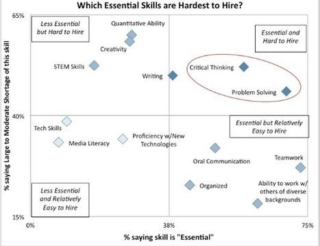 15 Characteristics of a 21st-Century Teacher | ... | Bilingual Education Platform | Scoop.it