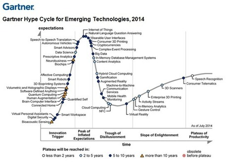 Digital Business Technologies Dominate Gartner 2014 Emerging Technologies Hype Cycle | trends of the future | Scoop.it
