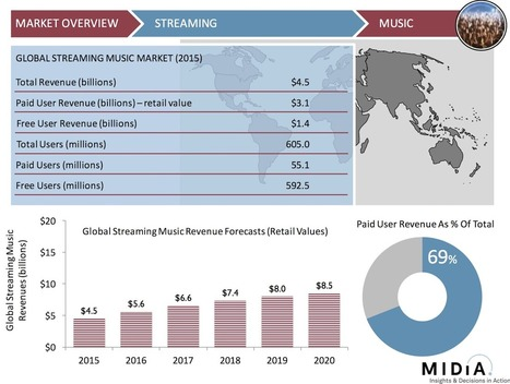 Streaming Hits 67.5 Million Subscribers But Identity Crisis Looms | Musicbiz | Scoop.it