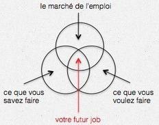 Cadres: comment booster votre recherche d'emploi | Job seeking, un emploi à temps plein | Scoop.it