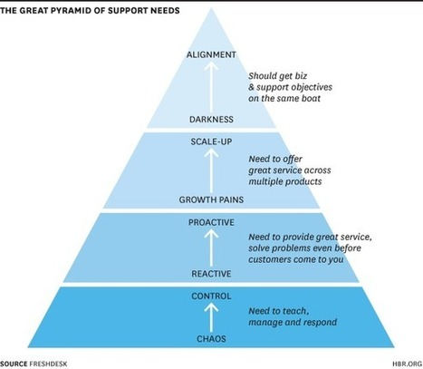The Customer Support Hierarchy of Needs | entrepreneur, social media and new technology | Scoop.it