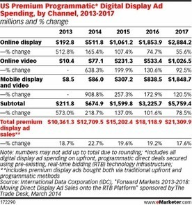 Mature Markets Upping Programmatic Buying, but Much Work Remains | #Programmatic And Search Engine #Marketing | Scoop.it