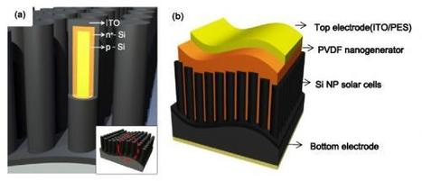 Hybrid energy harvester generates electricity from vibrations and sunlight | Signpost - Futures | Scoop.it