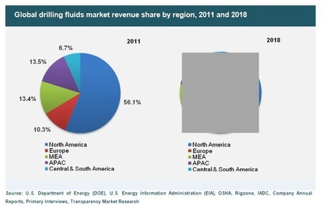 Drilling Fluids Market : An Overview of Growth Factors and Future Prospects 2012 - 2018 | MarketHits | Scoop.it